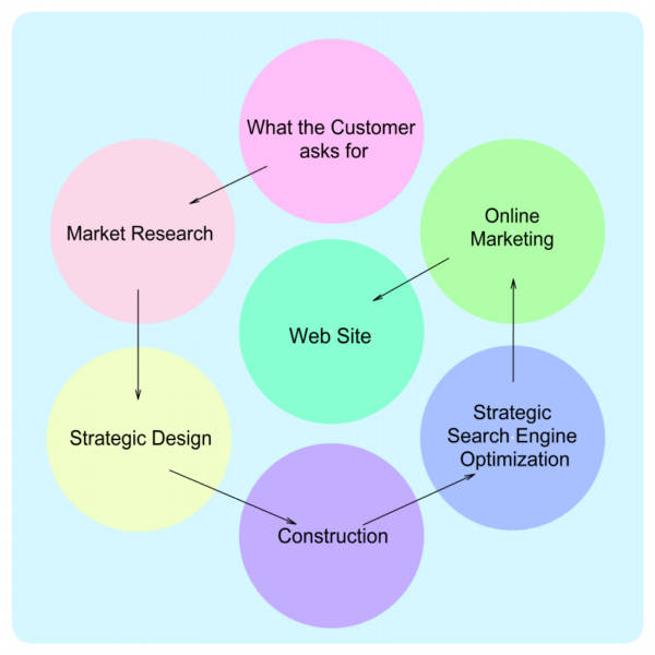 strategic webdesign