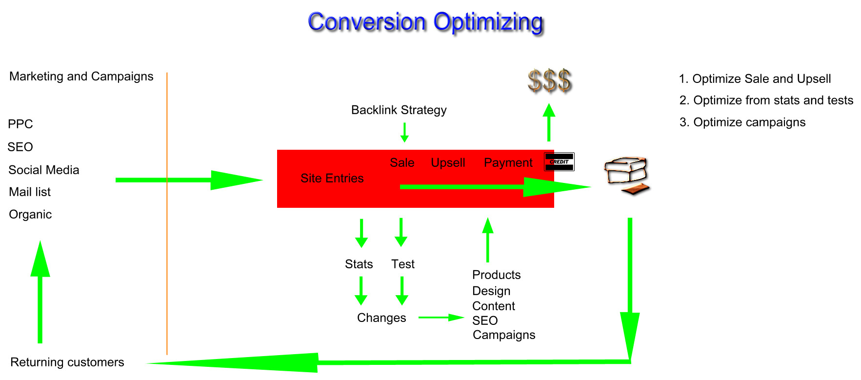ConversionOptimization
