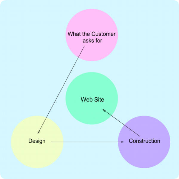 normalwebdesign