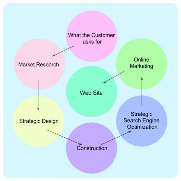 strategic webdesign